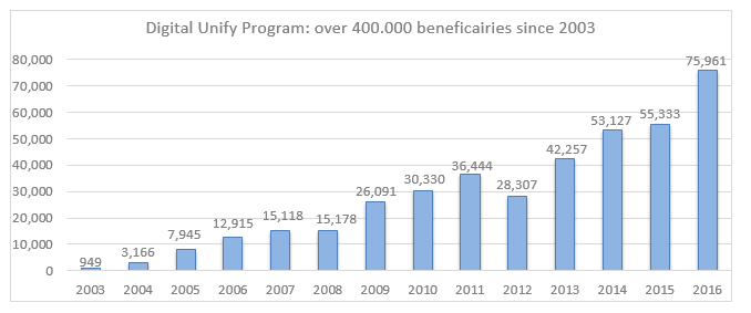 Digital Unify Program: 400.000 beneficaires since 2003