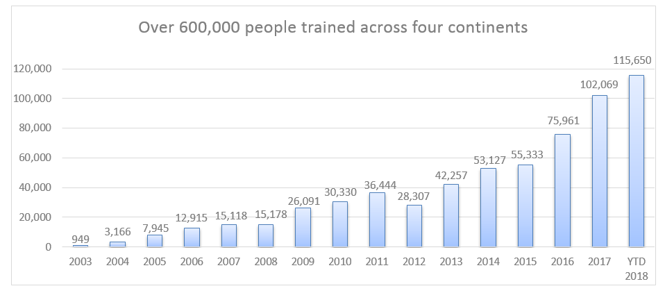Over 600,000 people trained across four continents